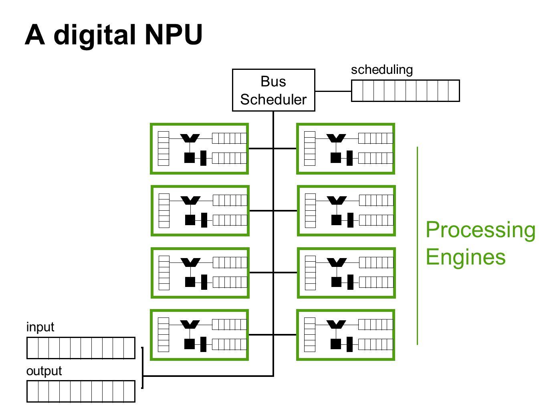A digital NPU Bus Scheduler Processing Engines input output scheduling