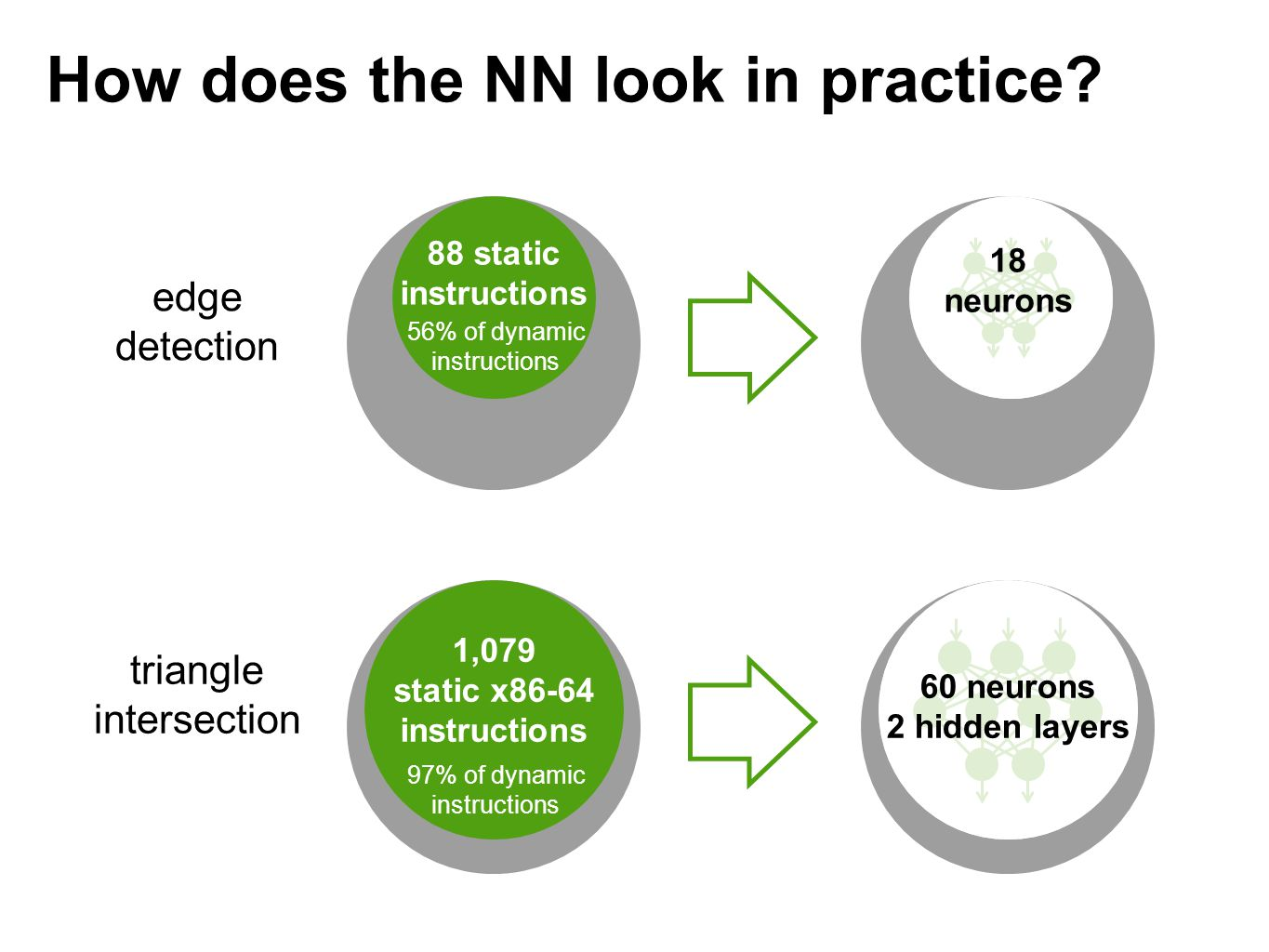 1,079 static x86-64 instructions 60 neurons 2 hidden layers 88 static instructions 18 neurons triangle intersection edge detection How does the NN look in practice.
