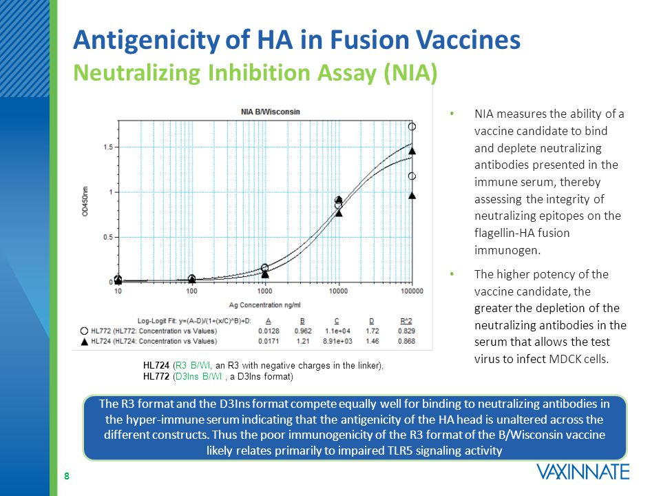 Insertion Points of Flu B Vaccine Variants D3Ins Format Optimization 9 Various insertion points in D3 and D2 were tested.