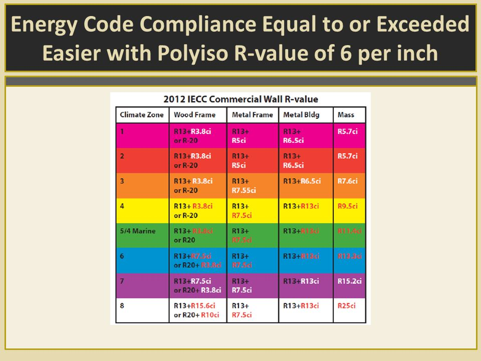 Energy Code Compliance Equal to or Exceeded Easier with Polyiso R-value of 6 per inch