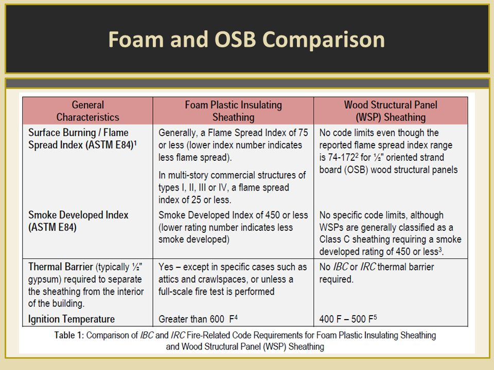 Foam and OSB Comparison