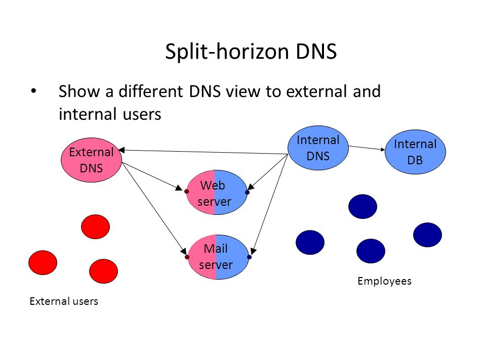Split-horizon DNS Show a different DNS view to external and internal users Internal DNS Employees External DNS External users Web server Mail server Internal DB