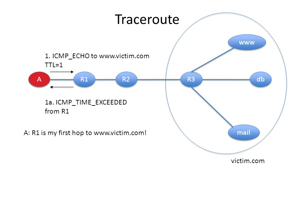 Traceroute A A R1 R2 R3 db www mail 1. ICMP_ECHO to www.victim.com TTL=1 1a. ICMP_TIME_EXCEEDED from R1 victim.com A: R1 is my first hop to www.victim