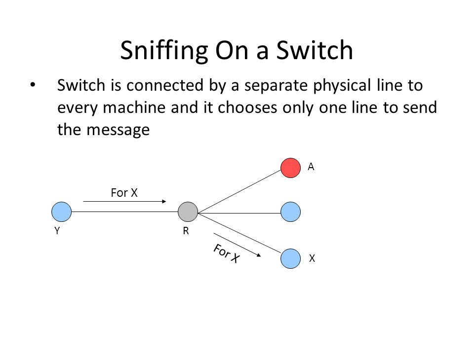 Sniffing On a Switch Switch is connected by a separate physical line to every machine and it chooses only one line to send the message For X X A RY
