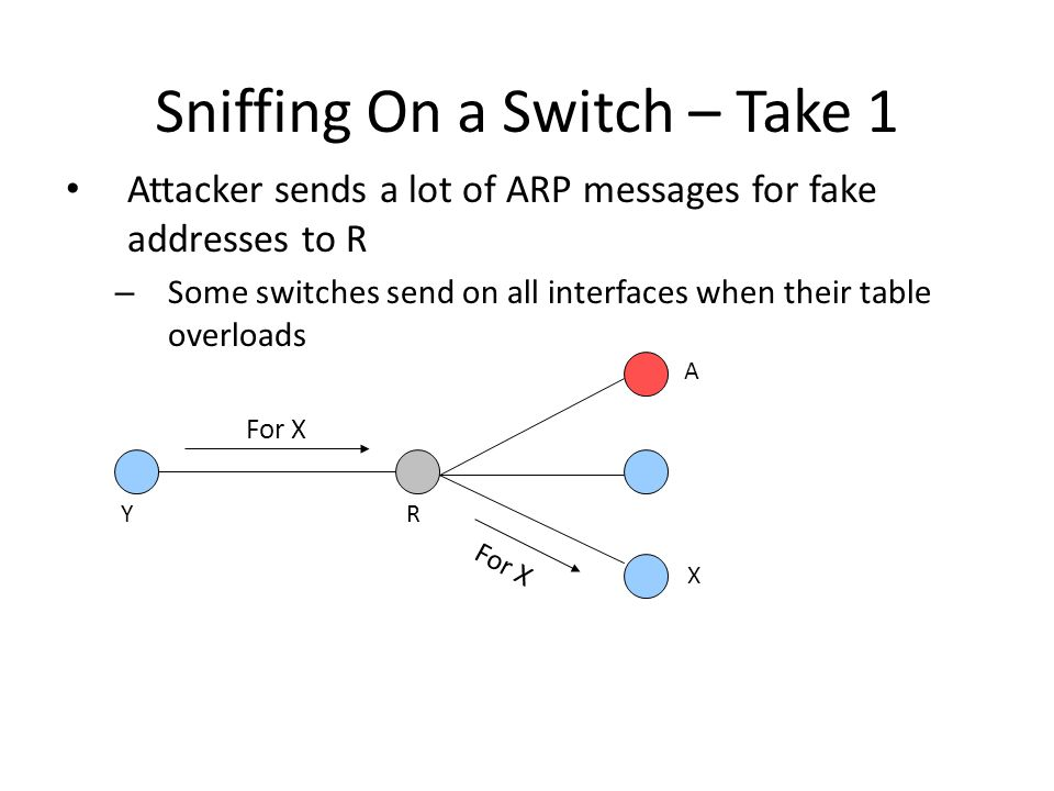 Sniffing On a Switch – Take 1 Attacker sends a lot of ARP messages for fake addresses to R – Some switches send on all interfaces when their table overloads For X X A RY