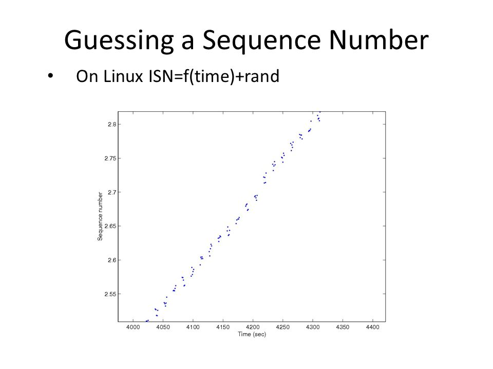 Guessing a Sequence Number On Linux ISN=f(time)+rand