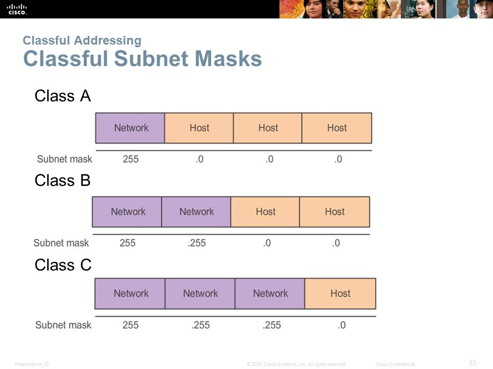 Presentation_ID 33 © 2008 Cisco Systems, Inc. All rights reserved.Cisco Confidential Classful Addressing Classful Subnet Masks Class A Class B Class C