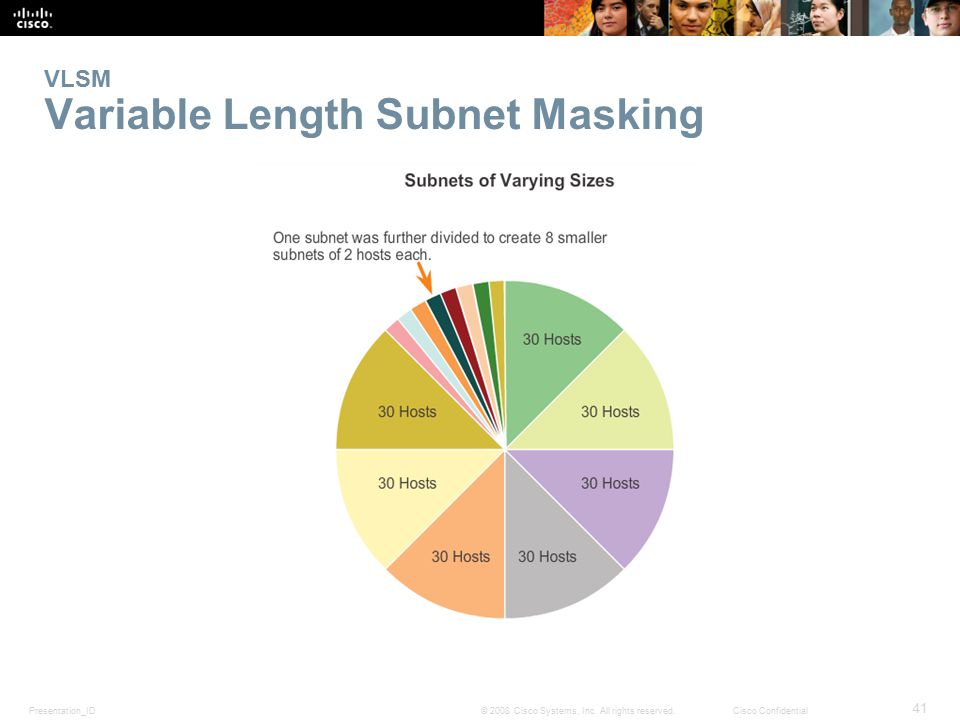 Presentation_ID 41 © 2008 Cisco Systems, Inc. All rights reserved.Cisco Confidential VLSM Variable Length Subnet Masking