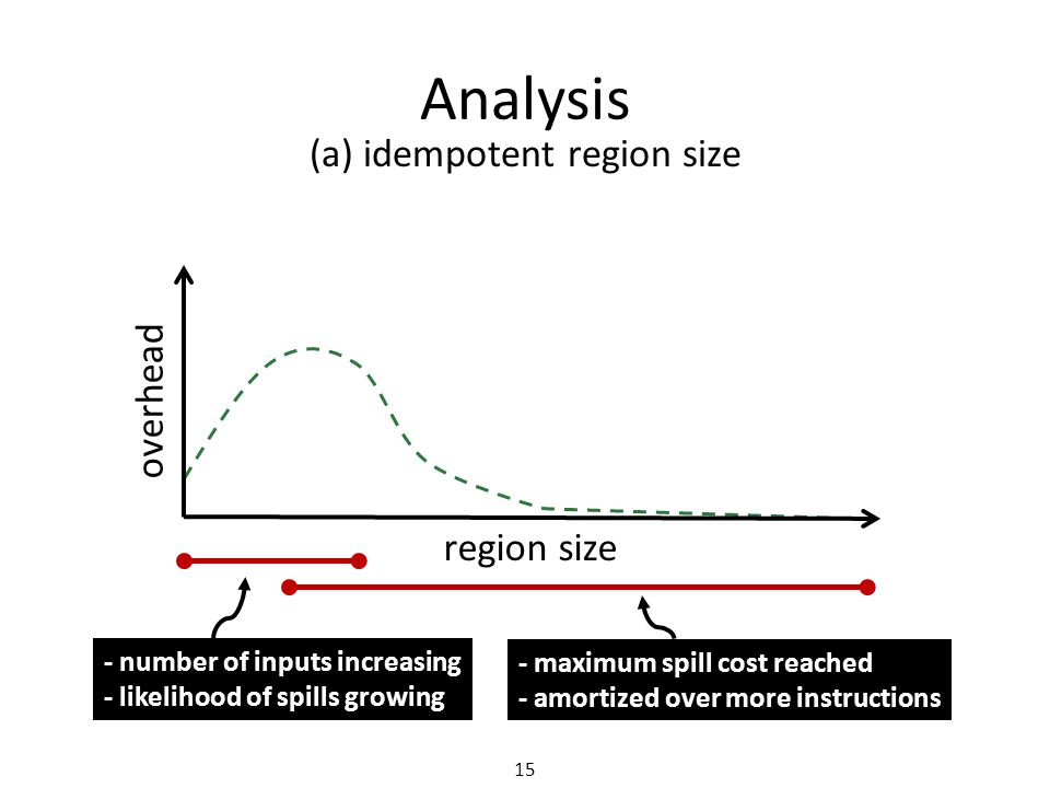 Analysis 15 (a) idempotent region size region size overhead - number of inputs increasing - likelihood of spills growing - maximum spill cost reached - amortized over more instructions
