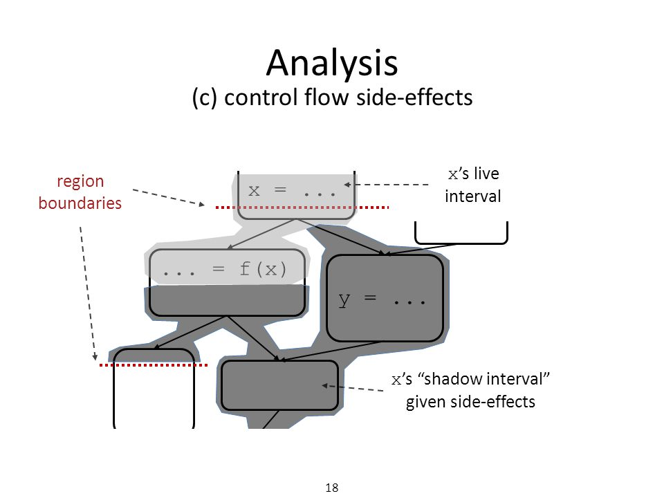 Analysis (c) control flow side-effects x =......= f(x) y =...