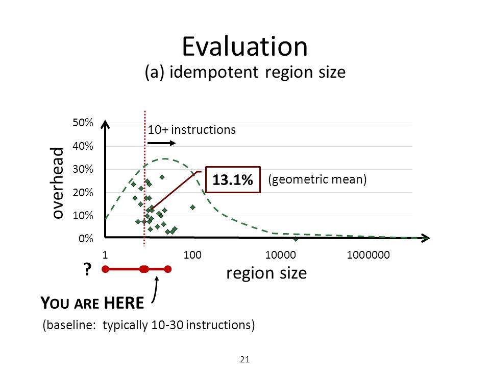 Evaluation region size overhead Y OU ARE HERE (baseline: typically 10-30 instructions) .