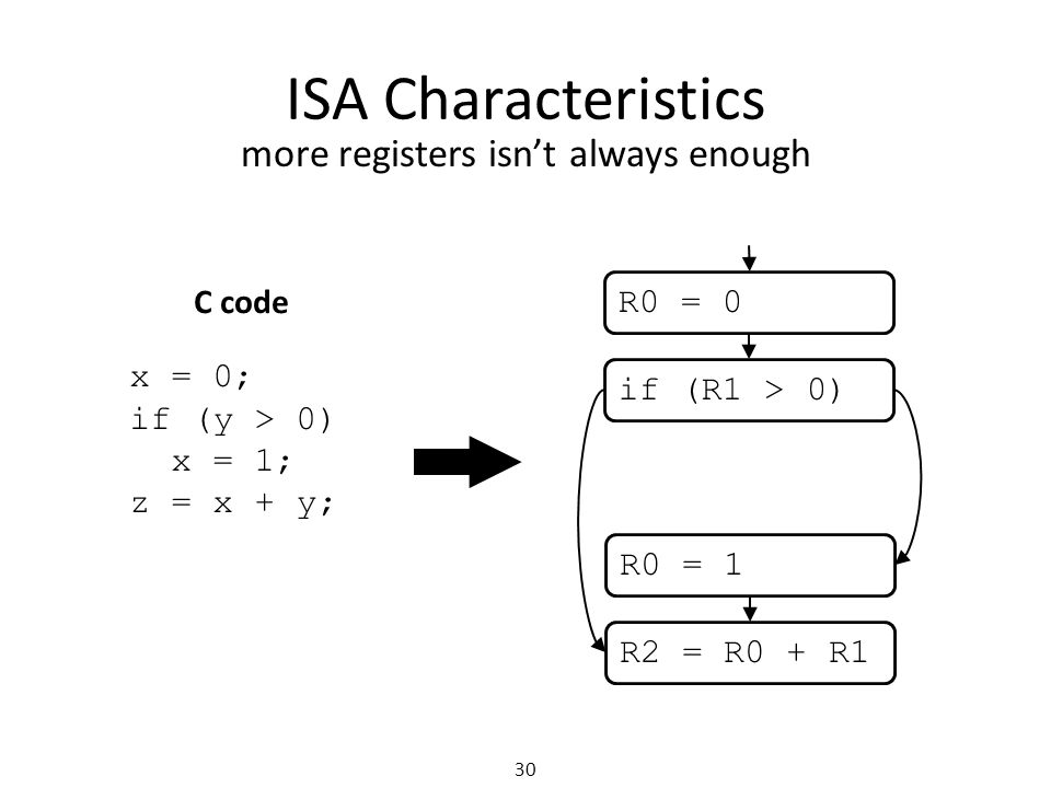 ISA Characteristics 30 more registers isn't always enough x = 0; if (y > 0) x = 1; z = x + y; C code R0 = 0 if (R1 > 0) R0 = 1 R2 = R0 + R1