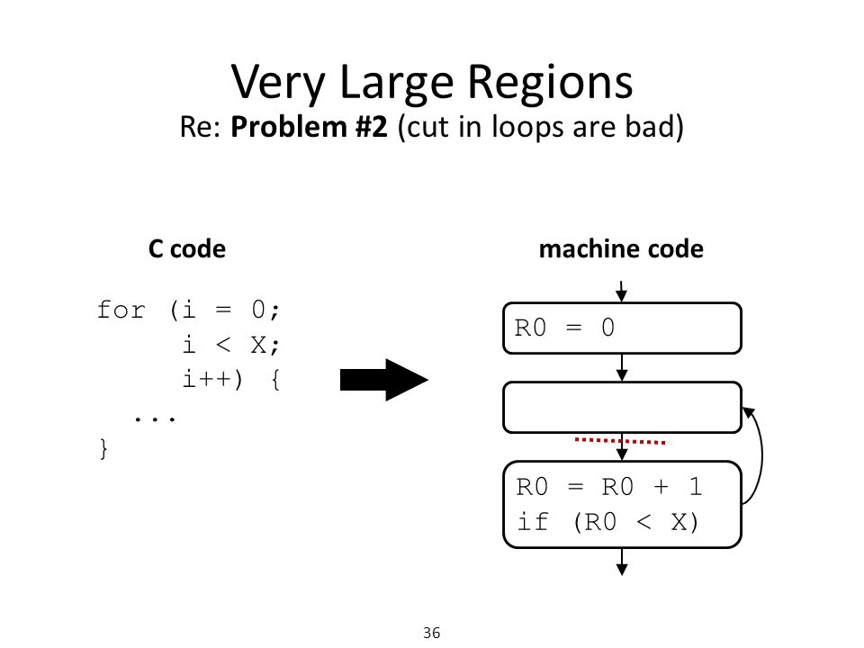 Very Large Regions 36 Re: Problem #2 (cut in loops are bad) R0 = 0 R0 = R0 + 1 if (R0 < X) for (i = 0; i < X; i++) {...