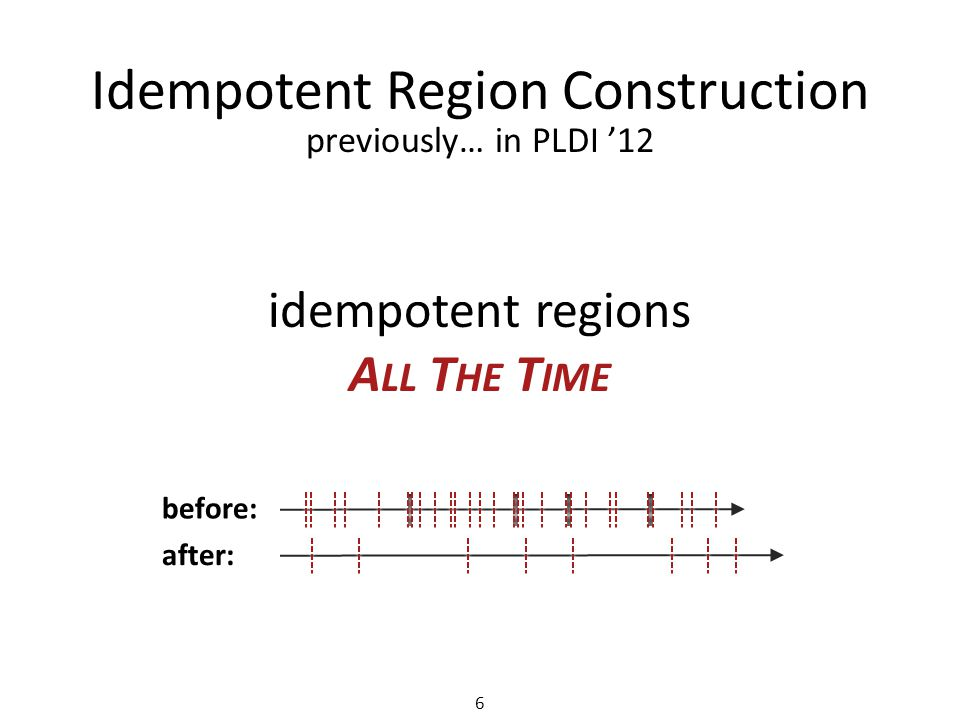 Idempotent Region Construction 6 previously… in PLDI '12 idempotent regions A LL T HE T IME before: after: