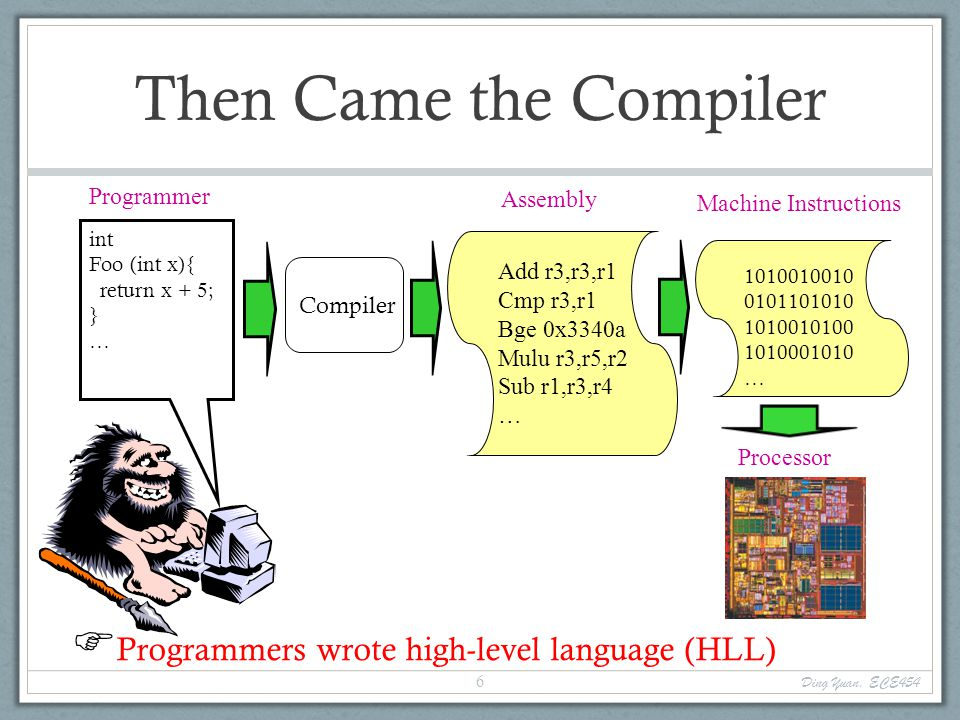 Then Came the Compiler Processor Programmer int Foo (int x){ return x + 5; } …  Programmers wrote high-level language (HLL) Assembly Add r3,r3,r1Cmp r3,r1Bge 0x3340aMulu r3,r5,r2Sub r1,r3,r4… Compiler 1010010010 0101101010 1010010100 1010001010 … Machine Instructions Ding Yuan, ECE454 6