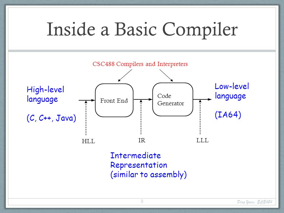 Inside a Basic Compiler Front End High-level language (C, C++, Java) Low-level language (IA64) HLL IR Code Generator LLL Intermediate Representation (similar to assembly) CSC488 Compilers and Interpreters Ding Yuan, ECE454 9