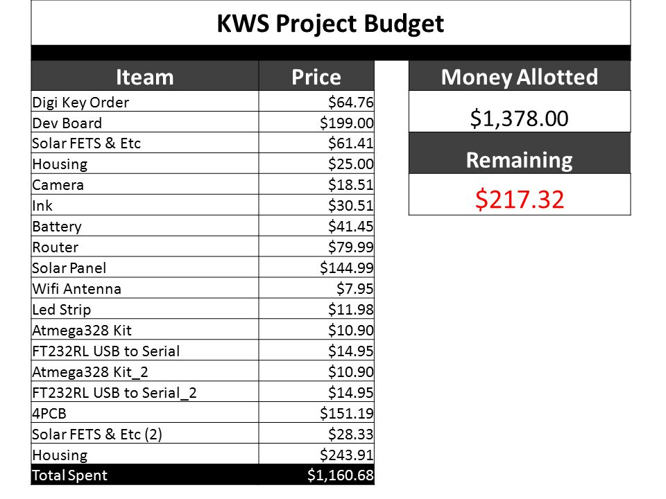 KWS Project Budget IteamPrice Money Allotted Digi Key Order$64.76 $1,378.00 Dev Board$199.00 Solar FETS & Etc$61.41 Remaining Housing$25.00 Camera$18.51 $217.32 Ink$30.51 Battery$41.45 Router$79.99 Solar Panel$144.99 Wifi Antenna$7.95 Led Strip$11.98 Atmega328 Kit$10.90 FT232RL USB to Serial$14.95 Atmega328 Kit_2$10.90 FT232RL USB to Serial_2$14.95 4PCB$151.19 Solar FETS & Etc (2)$28.33 Housing$243.91 Total Spent$1,160.68