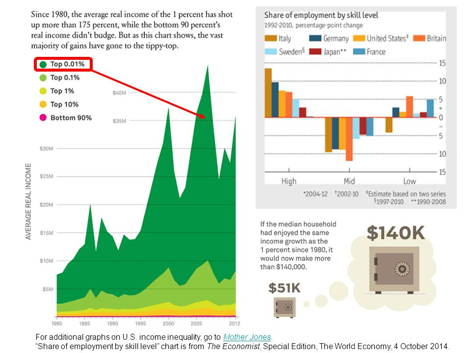 For additional graphs on U.S. income inequality, go to Mother Jones.