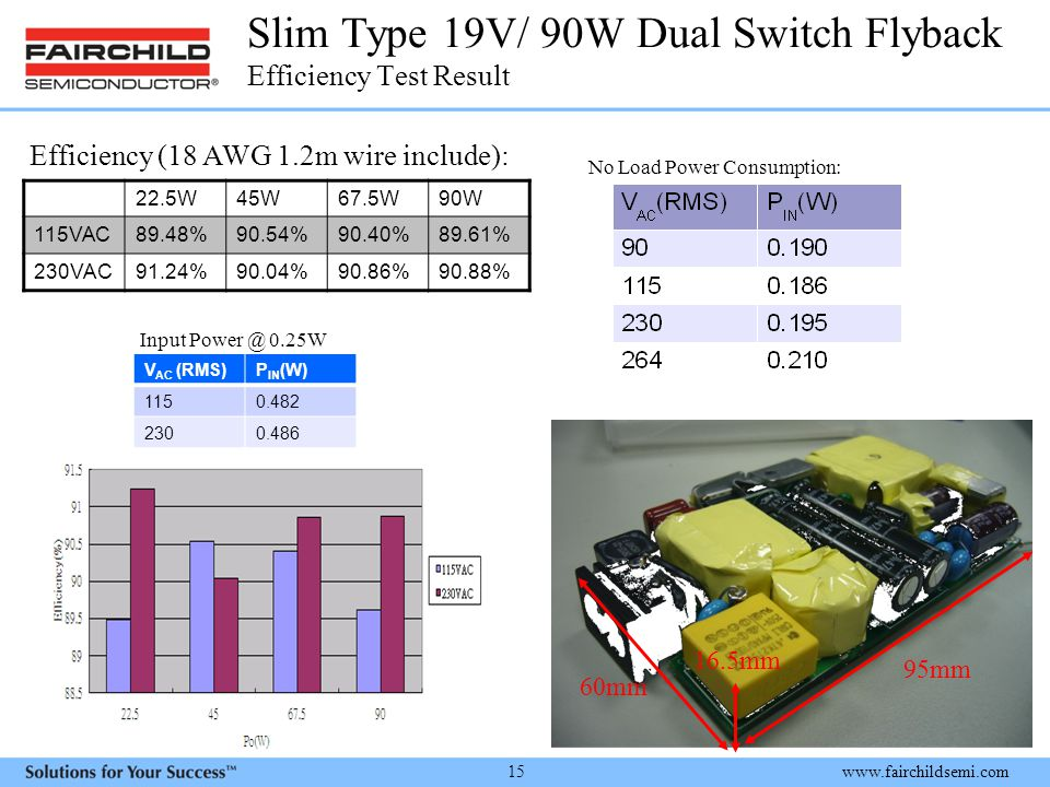 www.fairchildsemi.com 15 Slim Type 19V/ 90W Dual Switch Flyback Efficiency Test Result 22.5W45W67.5W90W 115VAC89.48%90.54%90.40%89.61% 230VAC91.24%90.04%90.86%90.88% Efficiency (18 AWG 1.2m wire include): 60mm 95mm 16.5mm No Load Power Consumption: Input Power @ 0.25W V AC (RMS)P IN (W) 1150.482 2300.486