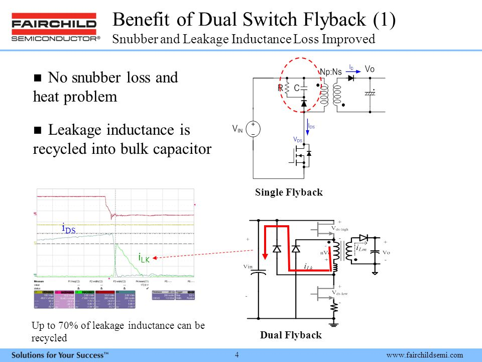 www.fairchildsemi.com 4 Benefit of Dual Switch Flyback (1) Snubber and Leakage Inductance Loss Improved No snubber loss and heat problem Single Flyback Dual Flyback Leakage inductance is recycled into bulk capacitor i LK i DS Up to 70% of leakage inductance can be recycled