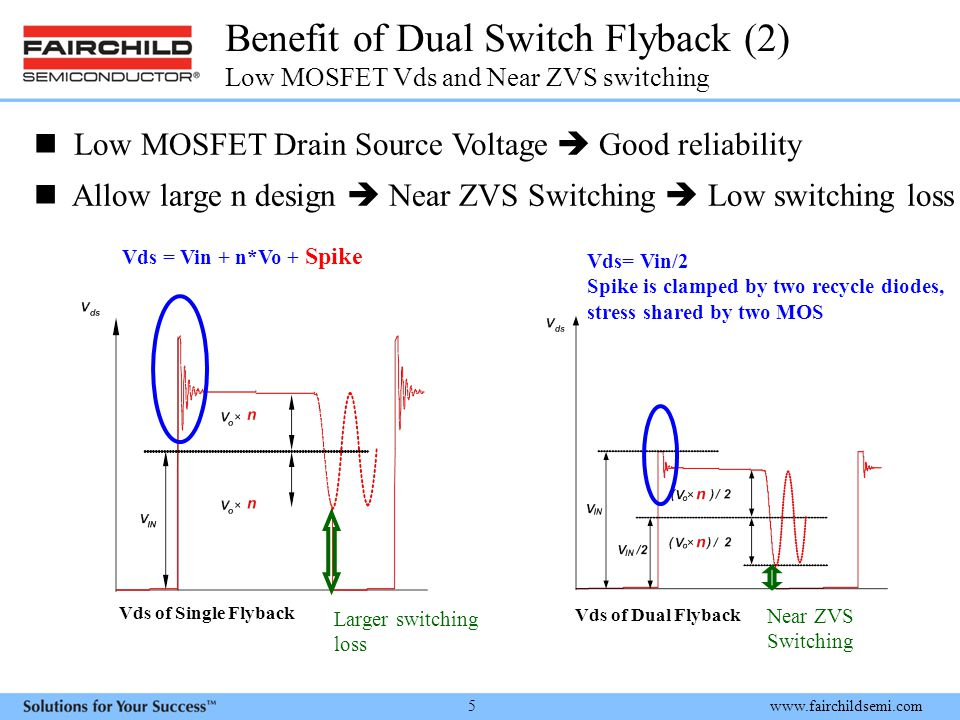 www.fairchildsemi.com 5 Benefit of Dual Switch Flyback (2) Low MOSFET Vds and Near ZVS switching Vds of Single Flyback Vds of Dual Flyback Vds = Vin + n*Vo + Spike Vds= Vin/2 Spike is clamped by two recycle diodes, stress shared by two MOS Low MOSFET Drain Source Voltage  Good reliability Allow large n design  Near ZVS Switching  Low switching loss Larger switching loss Near ZVS Switching