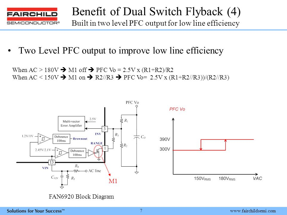 www.fairchildsemi.com 7 Benefit of Dual Switch Flyback (4) Built in two level PFC output for low line efficiency Two Level PFC output to improve low line efficiency M1 When AC > 180V  M1 off  PFC Vo = 2.5V x (R1+R2)/R2 When AC < 150V  M1 on  R2//R3  PFC Vo= 2.5V x (R1+R2//R3))/(R2//R3) FAN6920 Block Diagram