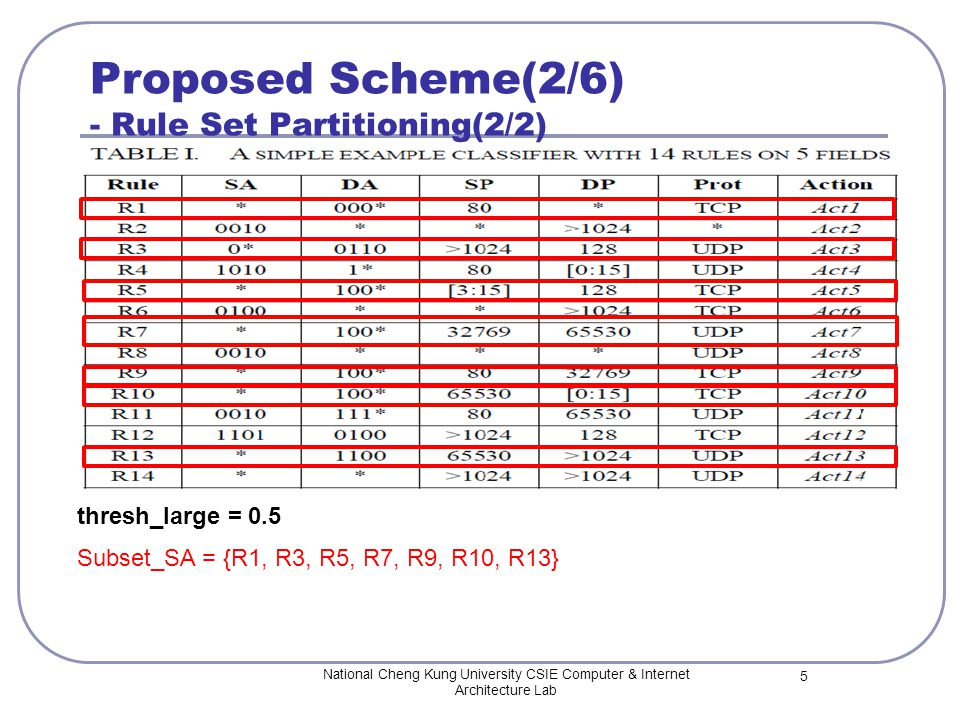 Proposed Scheme(2/6) - Rule Set Partitioning(2/2) National Cheng Kung University CSIE Computer & Internet Architecture Lab 5 thresh_large = 0.5 Subset_SA = {R1, R3, R5, R7, R9, R10, R13}