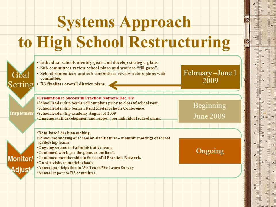 Systems Approach to High School Restructuring Goal Setting Individual schools identify goals and develop strategic plans.