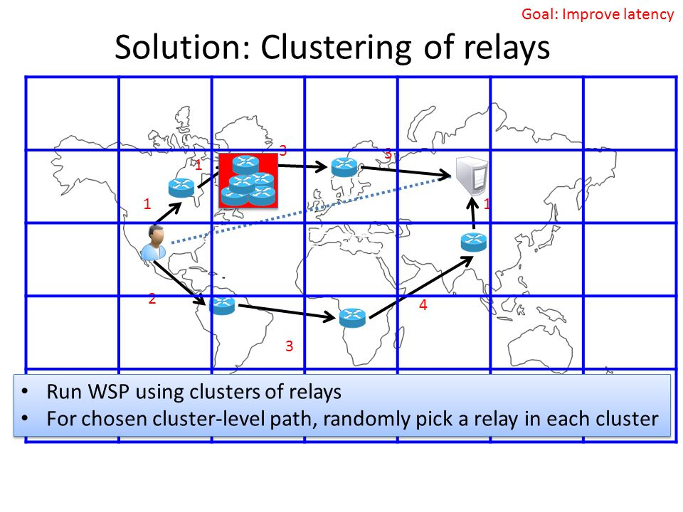 Goal: Improve latency Solution: Clustering of relays 1 1 3 2 3 4 1 3 Run WSP using clusters of relays For chosen cluster-level path, randomly pick a r