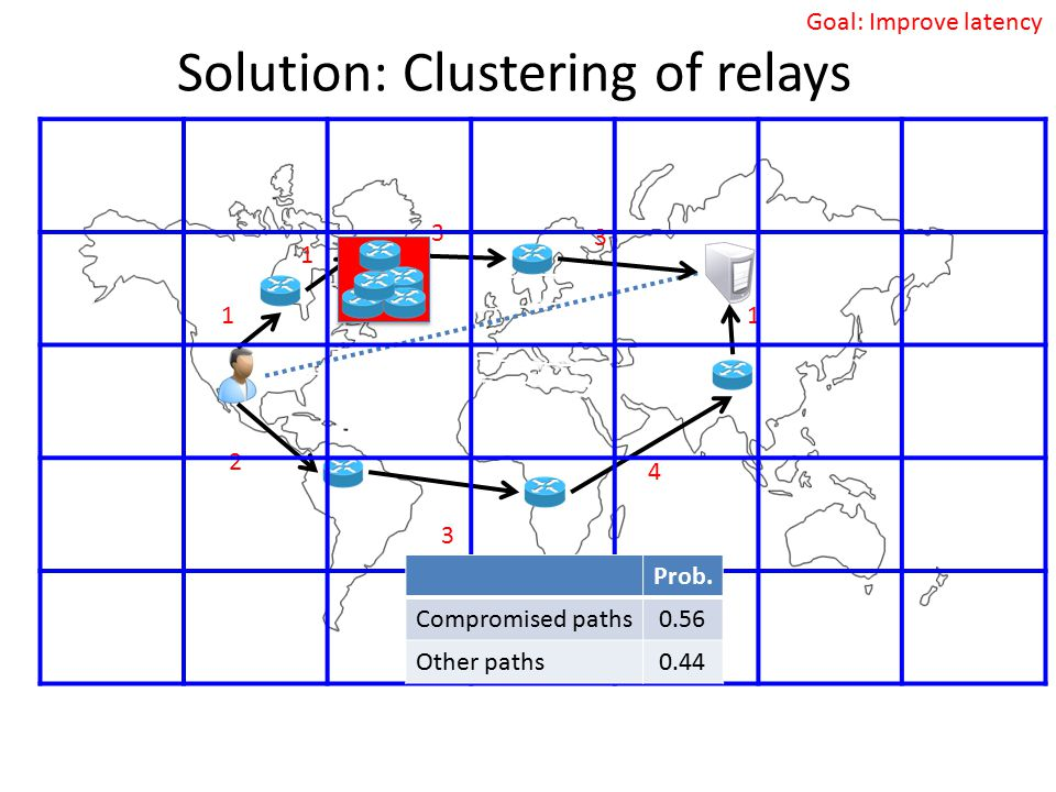 Goal: Improve latency Solution: Clustering of relays 1 1 3 2 3 4 1 3 Prob. Compromised paths0.56 Other paths0.44