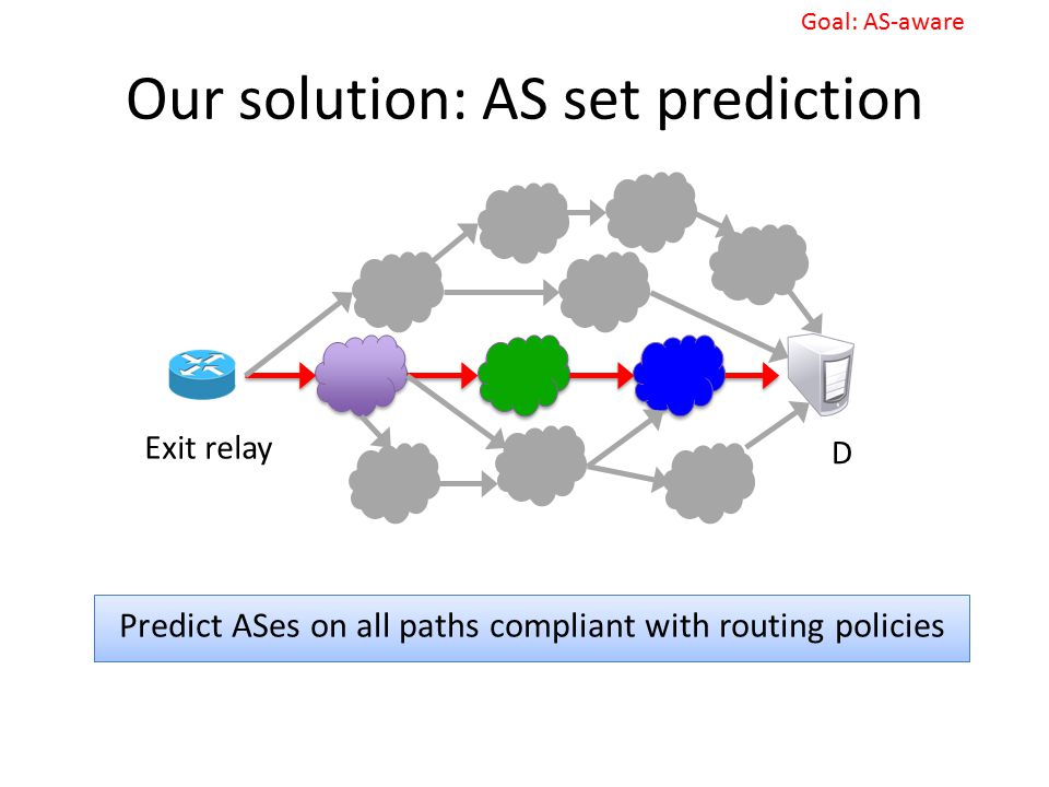 Our solution: AS set prediction Goal: AS-aware Predict ASes on all paths compliant with routing policies Exit relay D