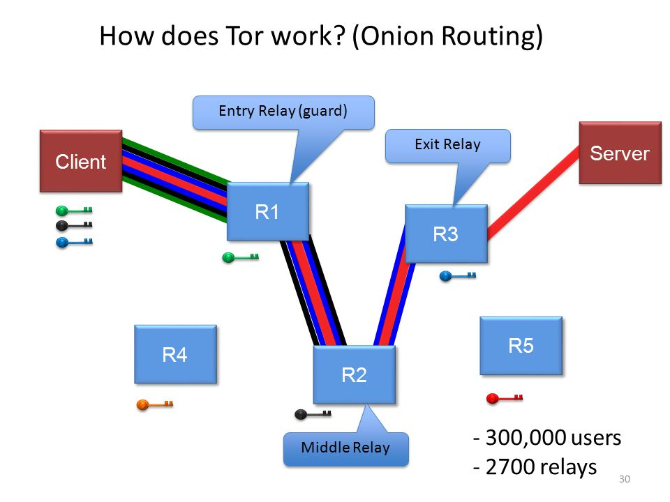 How does Tor work? (Onion Routing) R4 R5 R3 R2 R1 Server Client Entry Relay (guard) Middle Relay Exit Relay 30 - 300,000 users - 2700 relays