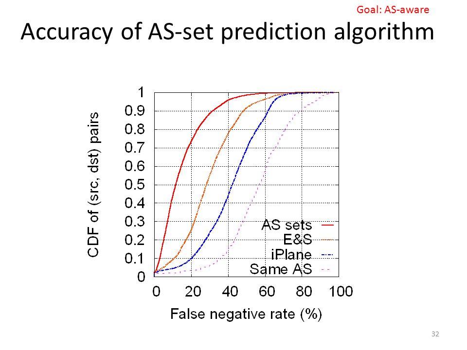 Accuracy of AS-set prediction algorithm 32 Goal: AS-aware
