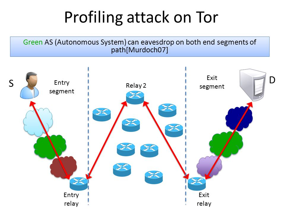 Exit relay Relay 2 Entry relay Profiling attack on Tor Entry segment Exit segment Green AS (Autonomous System) can eavesdrop on both end segments of p