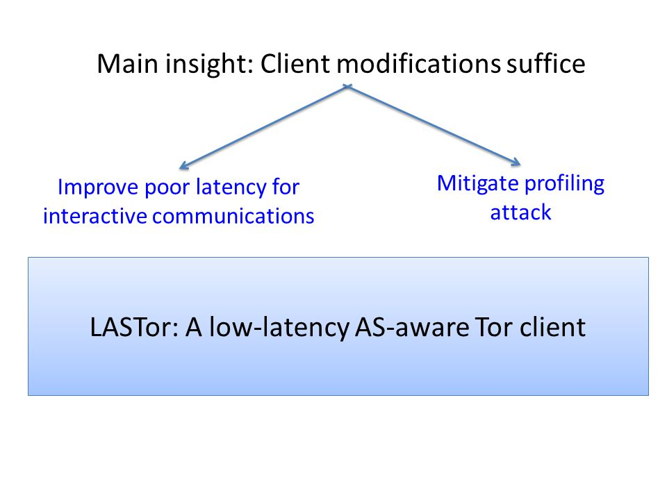 Main insight: Client modifications suffice Improve poor latency for interactive communications Mitigate profiling attack LASTor: A low-latency AS-awar