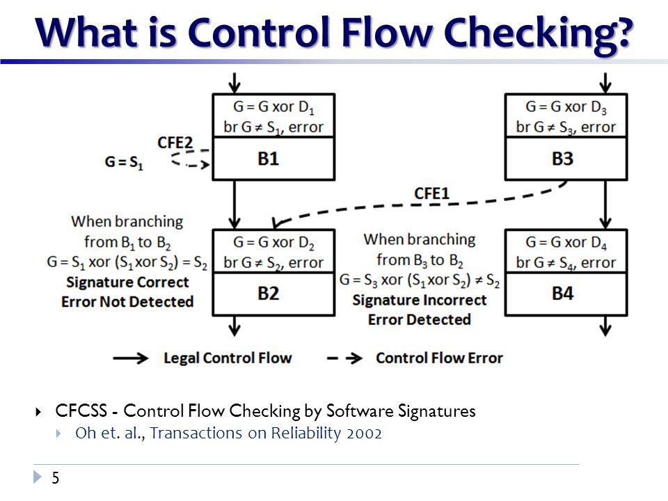 TechniqueTypeError Detection Coverage (%) Performance Overhead (%) Overall Error Coverage (%) EDDIRedundancy22.08105.998.5 CFCSSControl Flow35.2643.1496.9 Why Control Flow Checking.