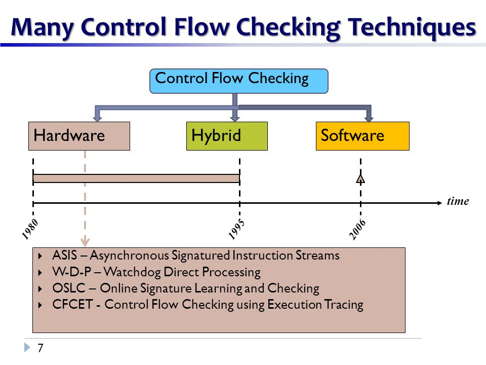 Control Flow Checking Many Control Flow Checking Techniques 8 HardwareHybridSoftware time 1980198219951999  SIS – Signatured Instruction Streams  CSM – Continuous Signature Monitoring  WA & EPC – Watchdog Assists and Extended Precision Checksums  CFEDC – Control Flow Error Detection and Correction 200620082004