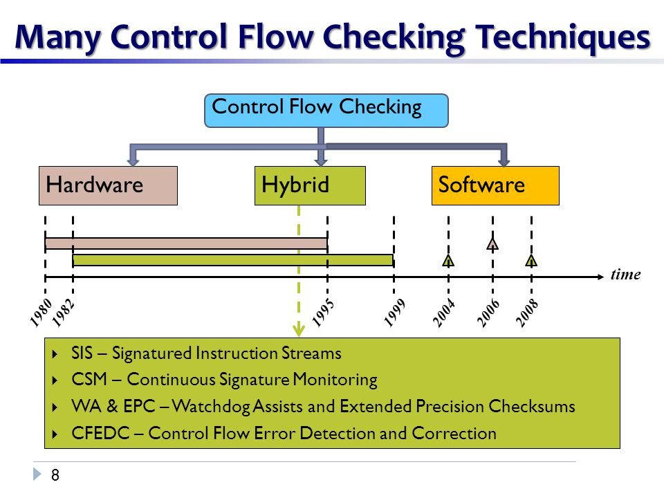 Control Flow Checking Many Control Flow Checking Techniques 8 HardwareHybridSoftware time 1980198219951999  SIS – Signatured Instruction Streams  CSM – Continuous Signature Monitoring  WA & EPC – Watchdog Assists and Extended Precision Checksums  CFEDC – Control Flow Error Detection and Correction 200620082004