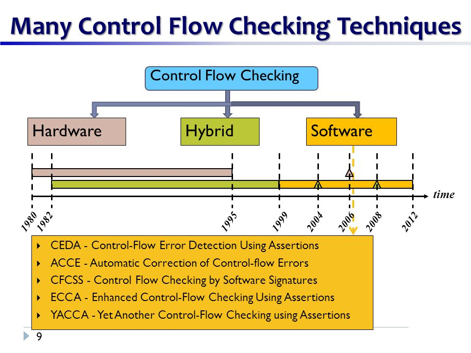 Control Flow Checking Many Control Flow Checking Techniques 9 HardwareHybridSoftware time 19801982199519992012  CEDA - Control-Flow Error Detection Using Assertions  ACCE - Automatic Correction of Control-flow Errors  CFCSS - Control Flow Checking by Software Signatures  ECCA - Enhanced Control-Flow Checking Using Assertions  YACCA - Yet Another Control-Flow Checking using Assertions 200620082004