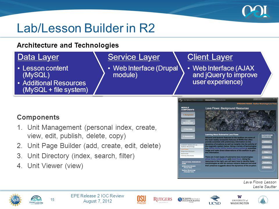 EPE Release 2 IOC Review August 7, 2012 Lab/Lesson Builder in R2 Components 1.Unit Management (personal index, create, view, edit, publish, delete, co
