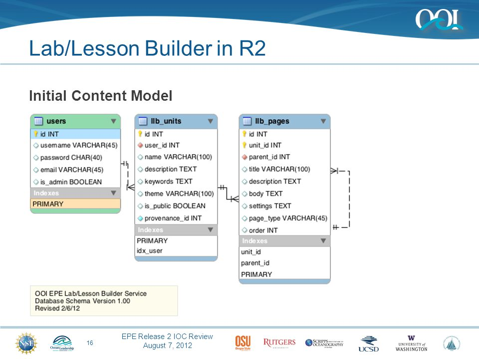EPE Release 2 IOC Review August 7, 2012 Lab/Lesson Builder in R2 16 Initial Content Model
