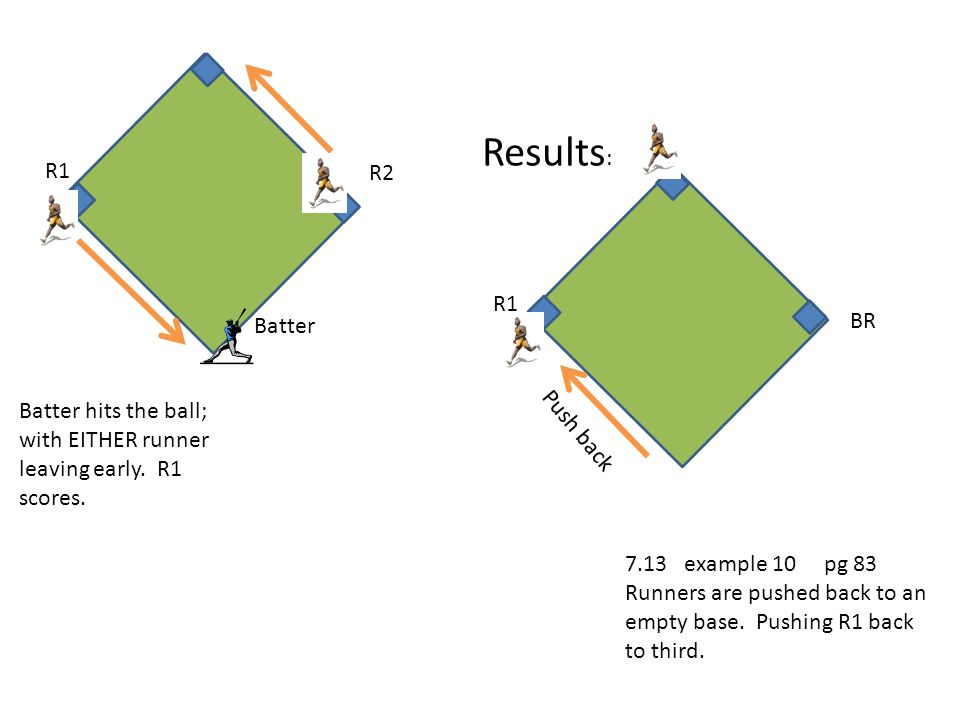 7.13 example 10 pg 83 Runners are pushed back to an empty base. Pushing R1 back to third. Batter hits the ball; with EITHER runner leaving early. R1 s