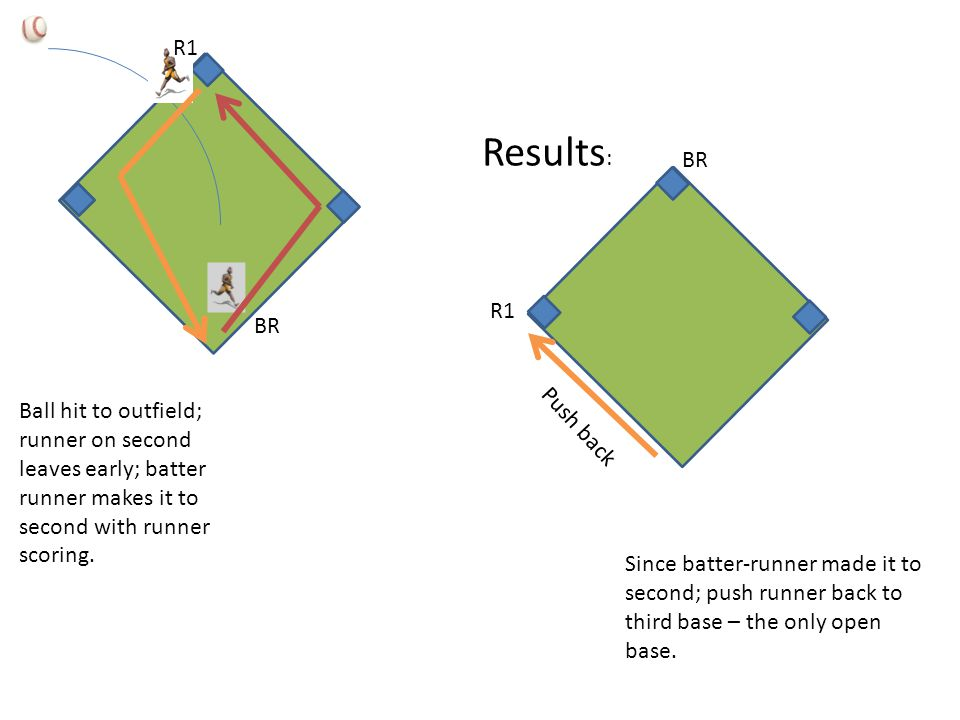 Since batter-runner made it to second; push runner back to third base – the only open base. Ball hit to outfield; runner on second leaves early; batte