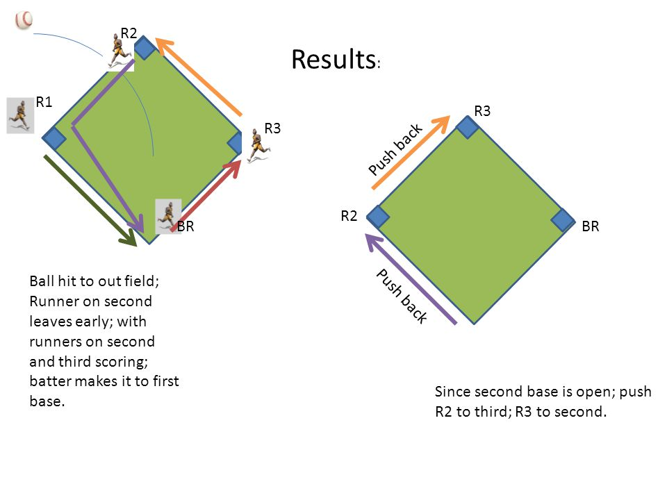 Since second base is open; push R2 to third; R3 to second. Ball hit to out field; Runner on second leaves early; with runners on second and third scor