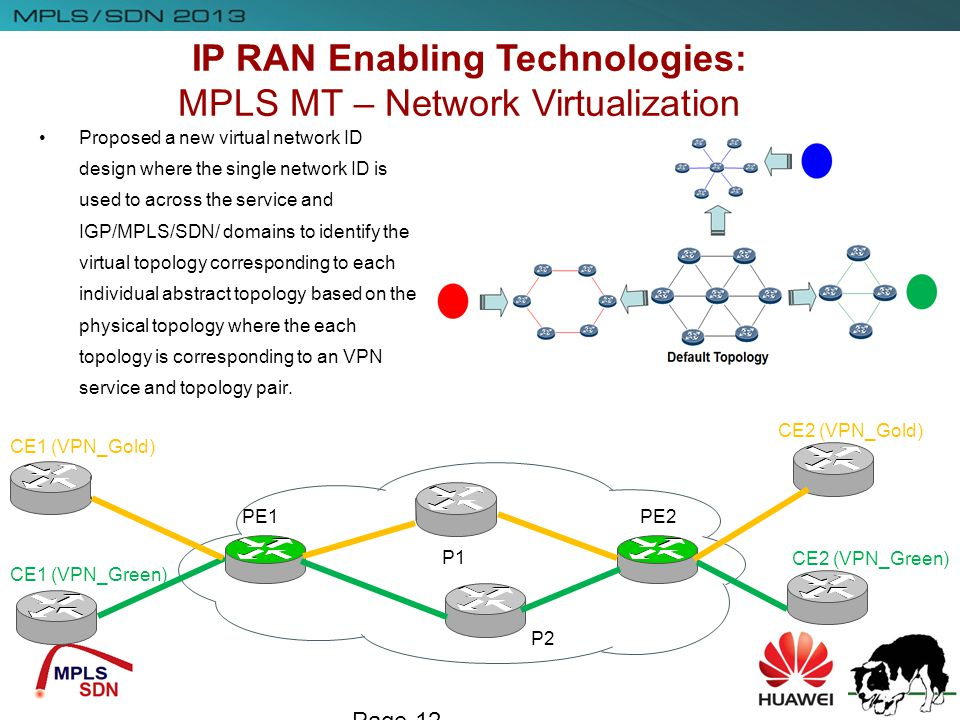 Page 12 Proposed a new virtual network ID design where the single network ID is used to across the service and IGP/MPLS/SDN/ domains to identify the v