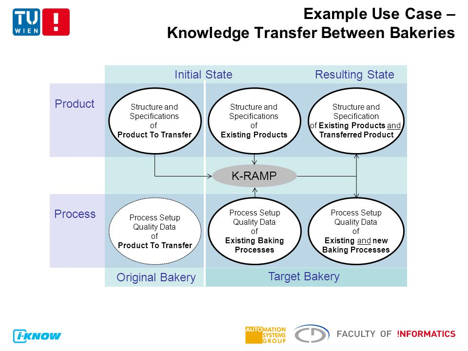 Product Process Example Use Case – Knowledge Transfer Between Bakeries Structure and Specifications of Product To Transfer Original Bakery Target Bakery K-RAMP Process Setup Quality Data of Product To Transfer Process Setup Quality Data of Existing Baking Processes Structure and Specifications of Existing Products Process Setup Quality Data of Existing and new Baking Processes Structure and Specification of Existing Products and Transferred Product Initial StateResulting State