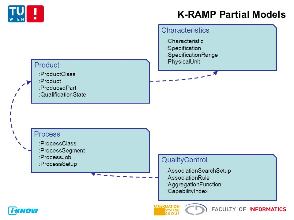 K-RAMP Partial Models Characteristics Product Process :Characteristic :Specification :SpecificationRange :PhysicalUnit :ProductClass :Product :ProducedPart :QualificationState :ProcessClass :ProcessSegment :ProcessJob :ProcessSetup QualityControl :AssociationSearchSetup :AssociationRule :AggregationFunction :CapabilityIndex