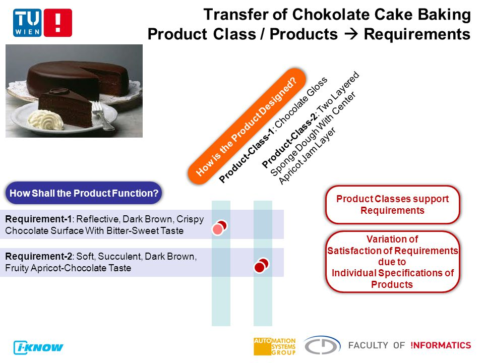 Transfer of Chokolate Cake Baking Product Class / Products  Requirements Requirement-1: Reflective, Dark Brown, Crispy Chocolate Surface With Bitter-Sweet Taste Requirement-2: Soft, Succulent, Dark Brown, Fruity Apricot-Chocolate Taste Product-Class-1: Chocolate Gloss Product-Class-2: Two Layered Sponge Dough With Center Apricot Jam Layer How Shall the Product Function.