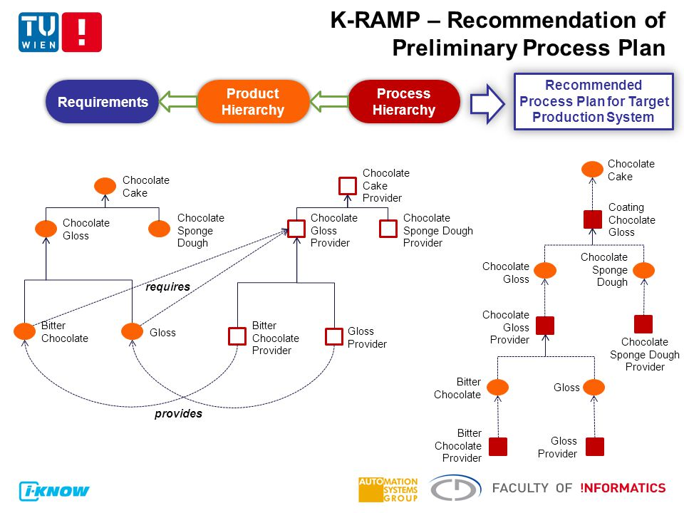 K-RAMP – Recommendation of Preliminary Process Plan Product Hierarchy Process Hierarchy Requirements Recommended Process Plan for Target Production System Chocolate Cake Provider Chocolate Gloss Provider Chocolate Sponge Dough Provider Bitter Chocolate Provider Gloss Provider Chocolate Cake Chocolate Sponge Dough Bitter Chocolate Gloss Chocolate Gloss Chocolate Gloss Provider Chocolate Cake Coating Chocolate Gloss Chocolate Sponge Dough Chocolate Sponge Dough Provider Chocolate Gloss Bitter Chocolate Gloss Bitter Chocolate Provider Gloss Provider provides requires