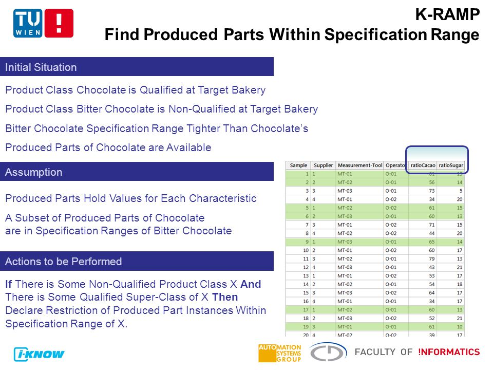 K-RAMP Find Produced Parts Within Specification Range Initial Situation Assumption Actions to be Performed Product Class Chocolate is Qualified at Target Bakery Product Class Bitter Chocolate is Non-Qualified at Target Bakery Bitter Chocolate Specification Range Tighter Than Chocolate's Produced Parts of Chocolate are Available A Subset of Produced Parts of Chocolate are in Specification Ranges of Bitter Chocolate If There is Some Non-Qualified Product Class X And There is Some Qualified Super-Class of X Then Declare Restriction of Produced Part Instances Within Specification Range of X.